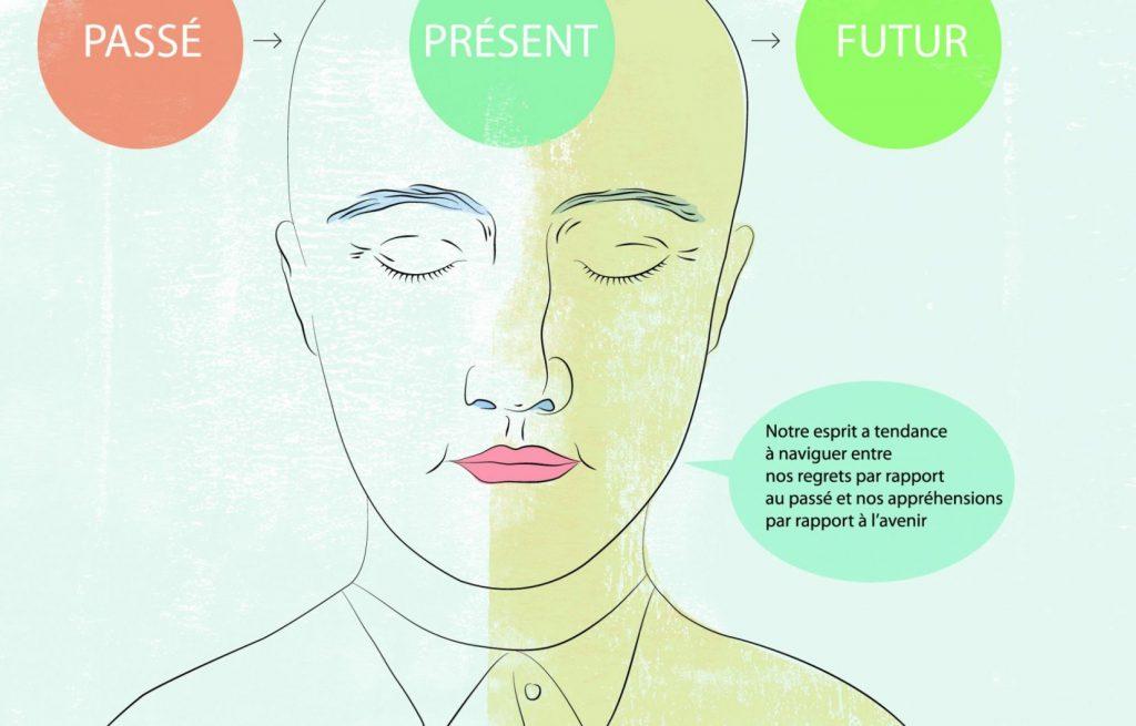 Méditer pour être en santé